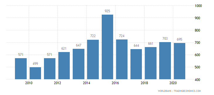 portugal patent applications residents wb data