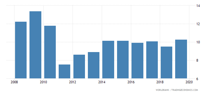 portugal pension fund assets to gdp percent wb data