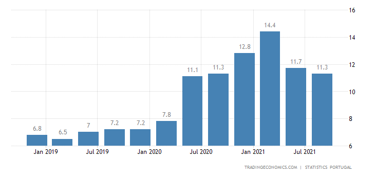 Portugal Gross Household Saving Rate