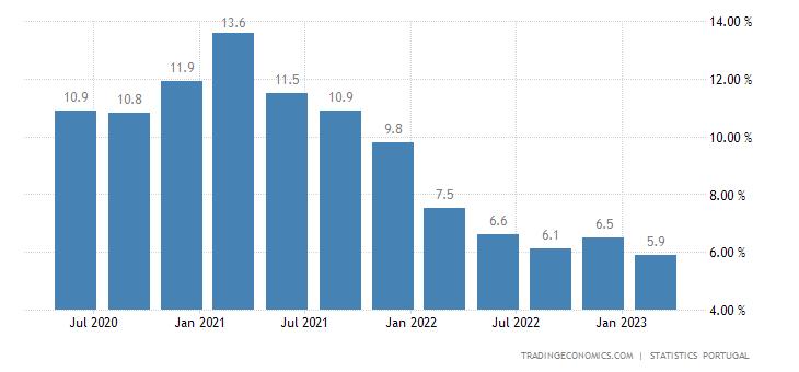 Portugal Gross Household Saving Rate