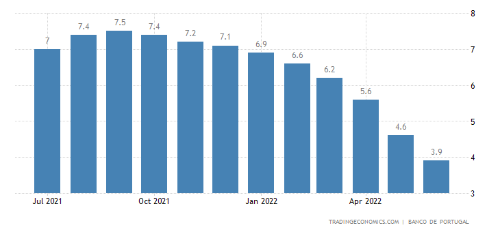 Portugal Private Consumption YoY
