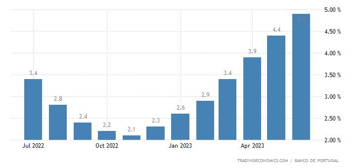 Portugal Private Consumption YoY