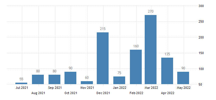 portugal persons subject of asylum applications pending at the end of the month eurostat data