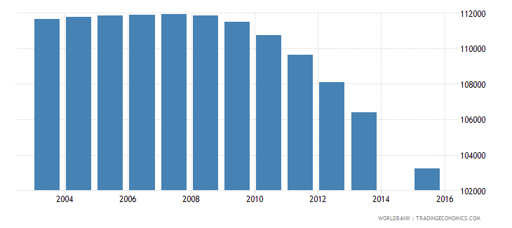 portugal population age 0 total wb data
