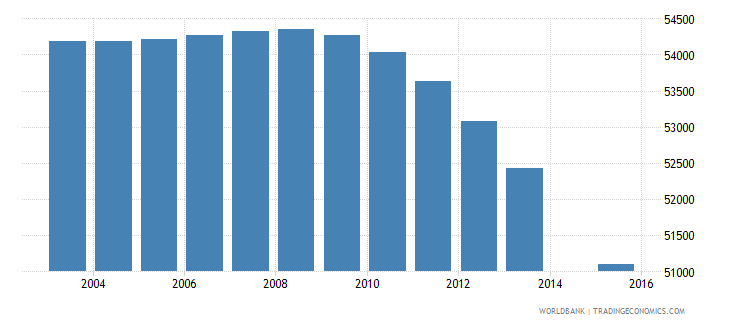 portugal population age 1 female wb data