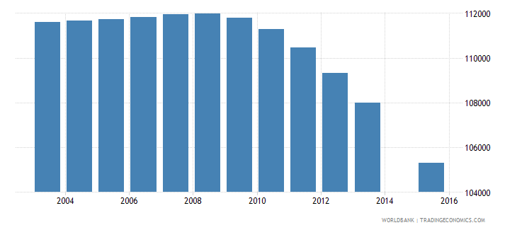 portugal population age 1 total wb data