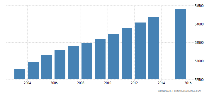 portugal population age 11 female wb data