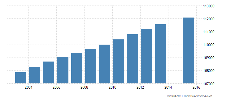 portugal population age 11 total wb data