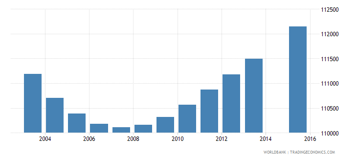 portugal population age 13 total wb data