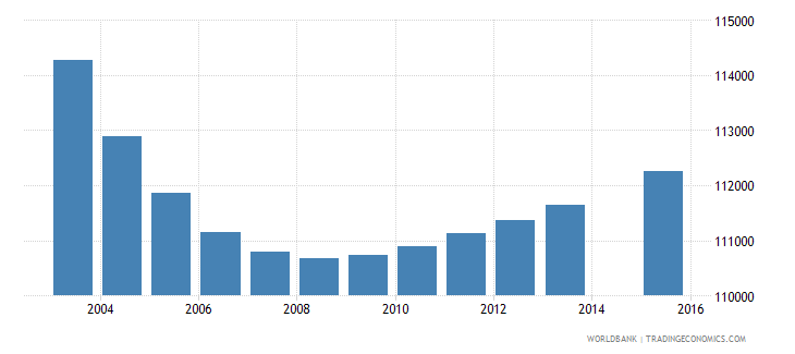 portugal population age 14 total wb data