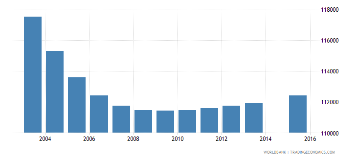 portugal population age 15 total wb data