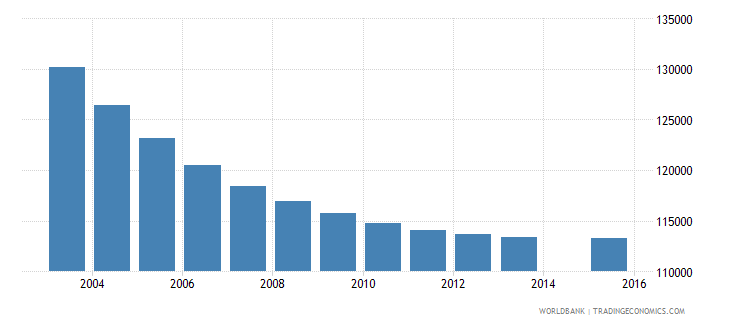 portugal population age 18 total wb data