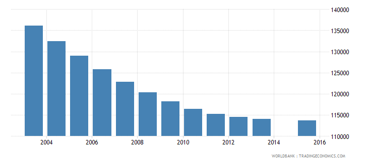 portugal population age 19 total wb data