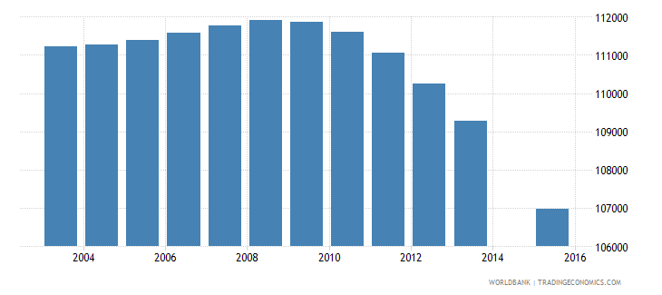 portugal population age 2 total wb data
