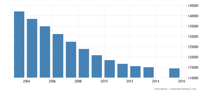 portugal population age 20 total wb data
