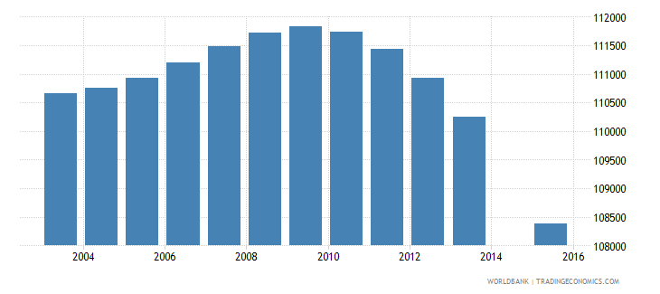 portugal population age 3 total wb data