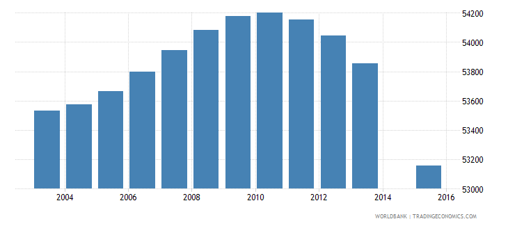 portugal population age 4 female wb data