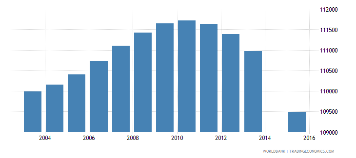 portugal population age 4 total wb data