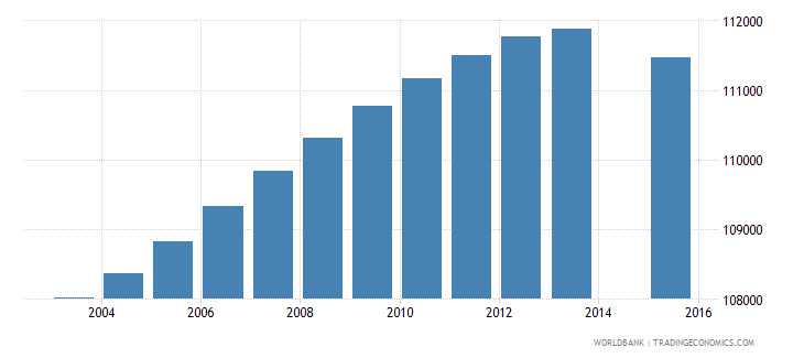 portugal population age 7 total wb data
