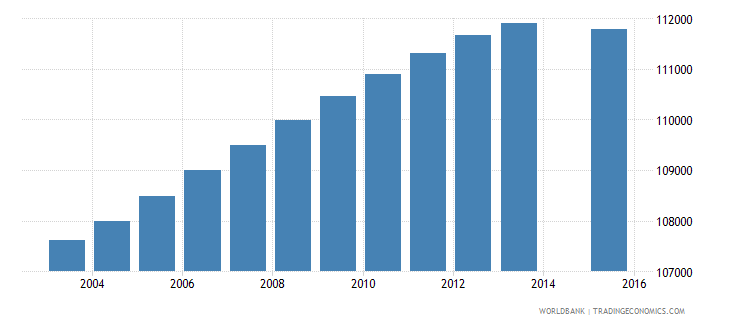 portugal population age 8 total wb data