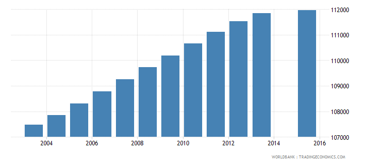 portugal population age 9 total wb data