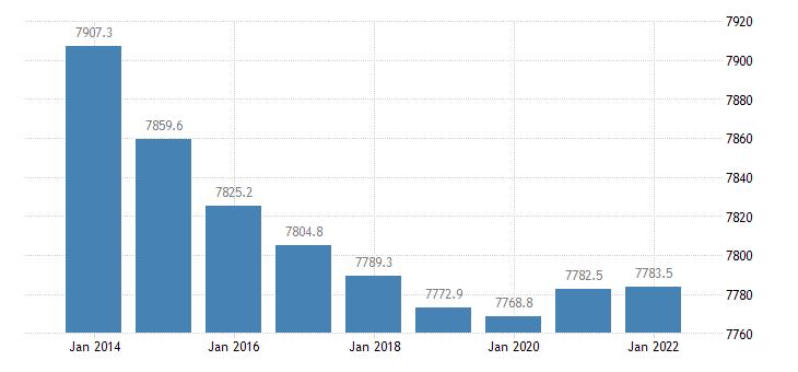 portugal population aged 15 74 eurostat data