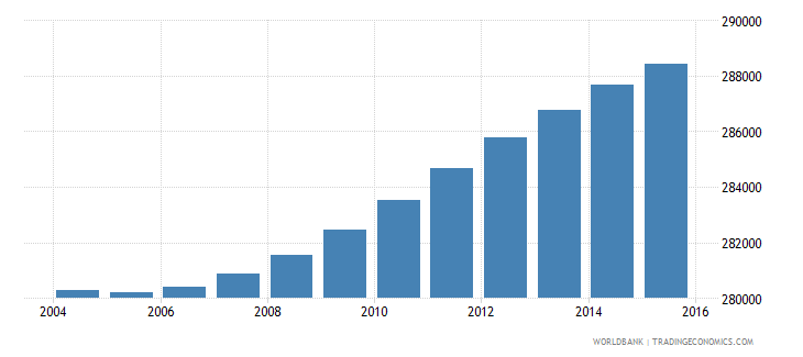 portugal population ages 10 14 male wb data