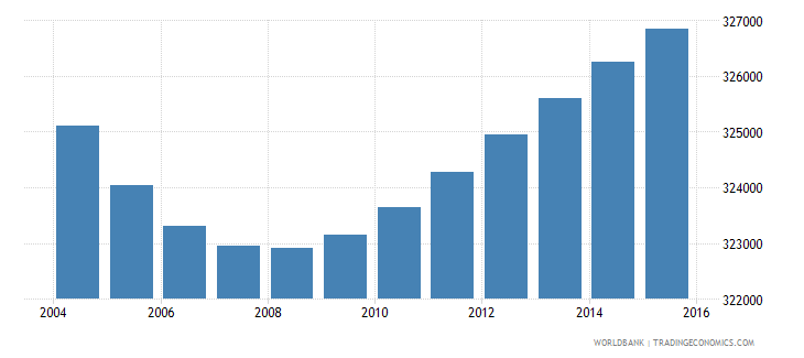 portugal population ages 10 15 female wb data