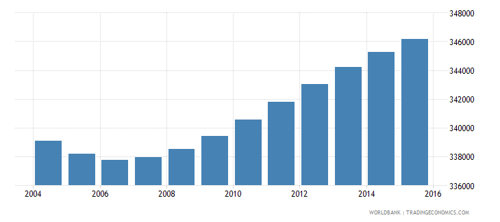 portugal population ages 10 15 male wb data