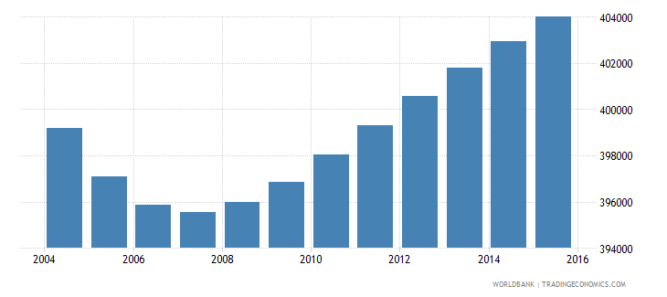 portugal population ages 10 16 male wb data