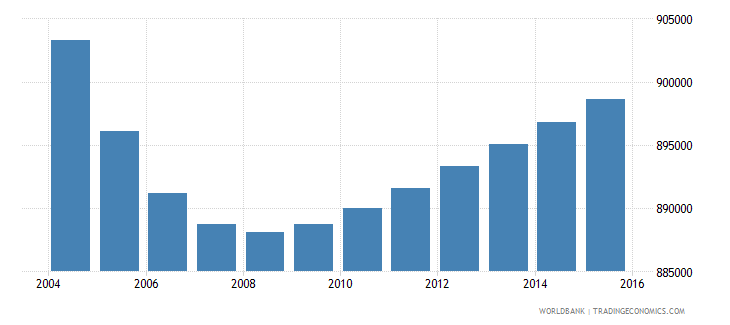 portugal population ages 10 17 total wb data