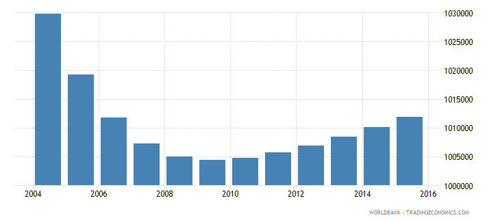 portugal population ages 10 18 total wb data