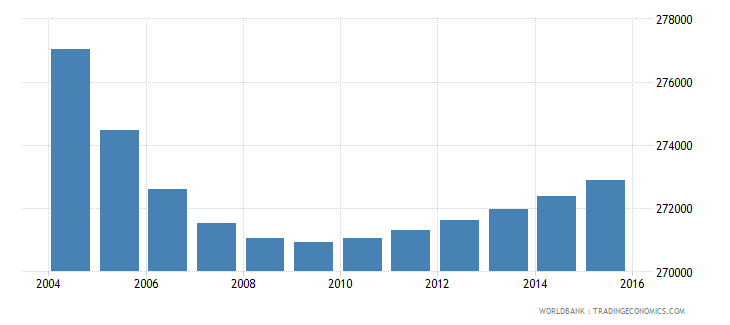 portugal population ages 12 16 female wb data