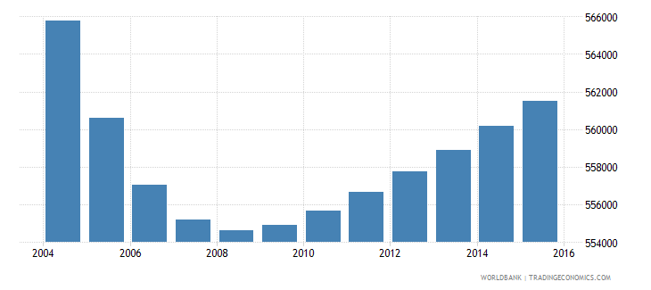 portugal population ages 12 16 total wb data