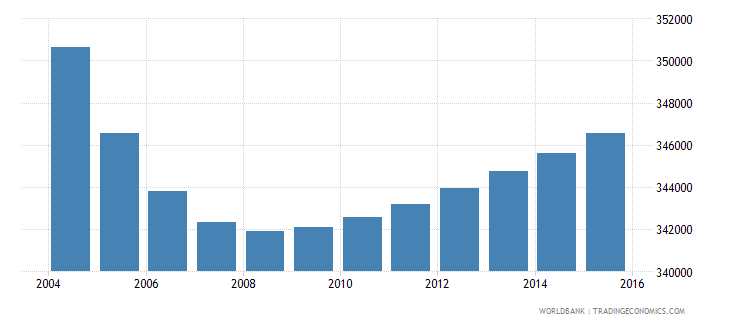 portugal population ages 12 17 male wb data