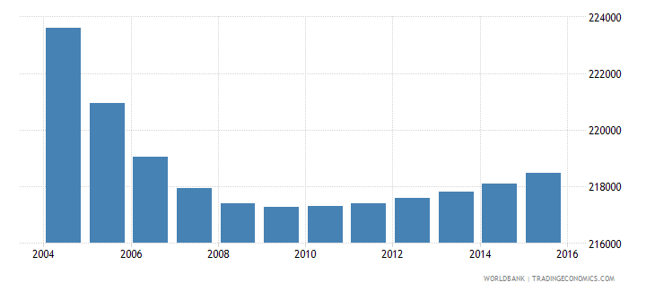 portugal population ages 13 16 female wb data