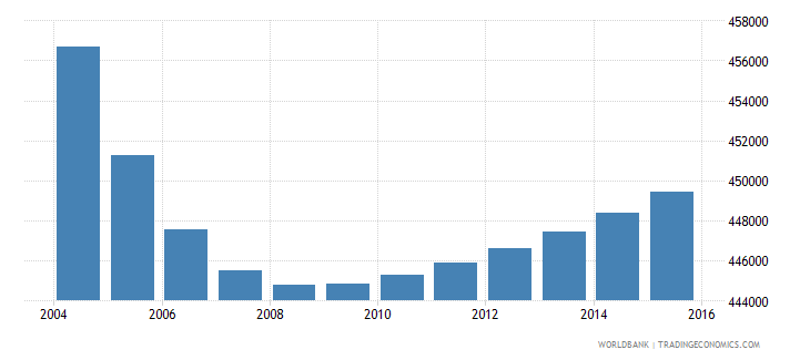 portugal population ages 13 16 total wb data