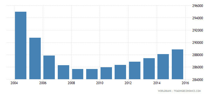 portugal population ages 13 17 male wb data