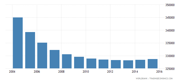portugal population ages 13 18 female wb data
