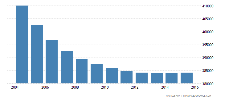 portugal population ages 13 19 female wb data