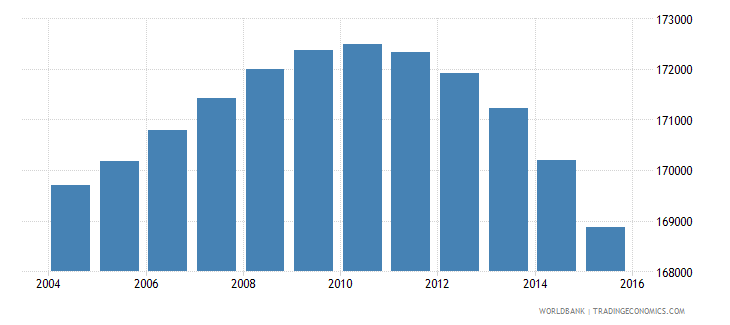 portugal population ages 3 5 male wb data