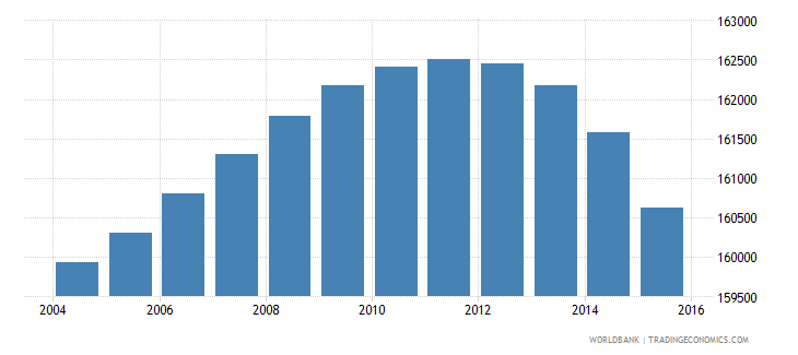 portugal population ages 4 6 female wb data