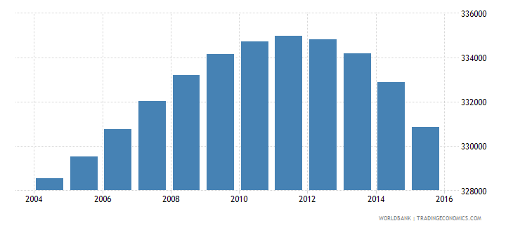 portugal population ages 4 6 total wb data