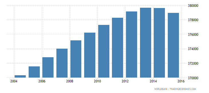 portugal population ages 5 11 female wb data