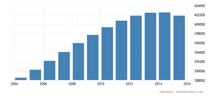 portugal population ages 5 11 male wb data