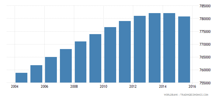 portugal population ages 5 11 total wb data