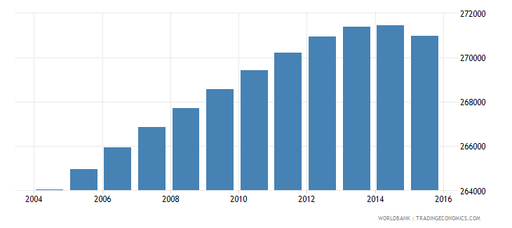 portugal population ages 6 10 female wb data