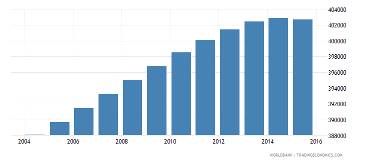 portugal population ages 6 12 male wb data