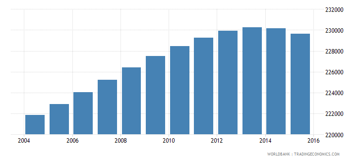 portugal population ages 6 9 male wb data