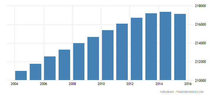 portugal population ages 7 10 female wb data